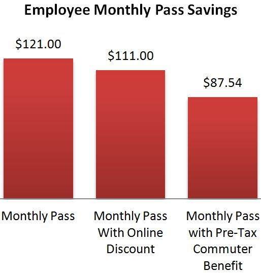 Employee Monthly Savings Chart with Commuter Tax Benefit Program