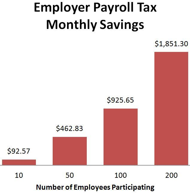 Employer Monthly Tax Savings Chart